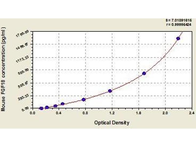 Fibroblast Growth Factor 18 (FGF18) ELISA Kit