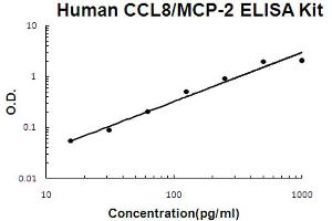 Image no. 1 for Chemokine (C-C Motif) Ligand 8 (CCL8) ELISA Kit (ABIN6720041)