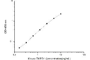 Image no. 1 for Transmembrane Emp24 Protein Transport Domain Containing 1 (TMED1) ELISA Kit (ABIN1117586)