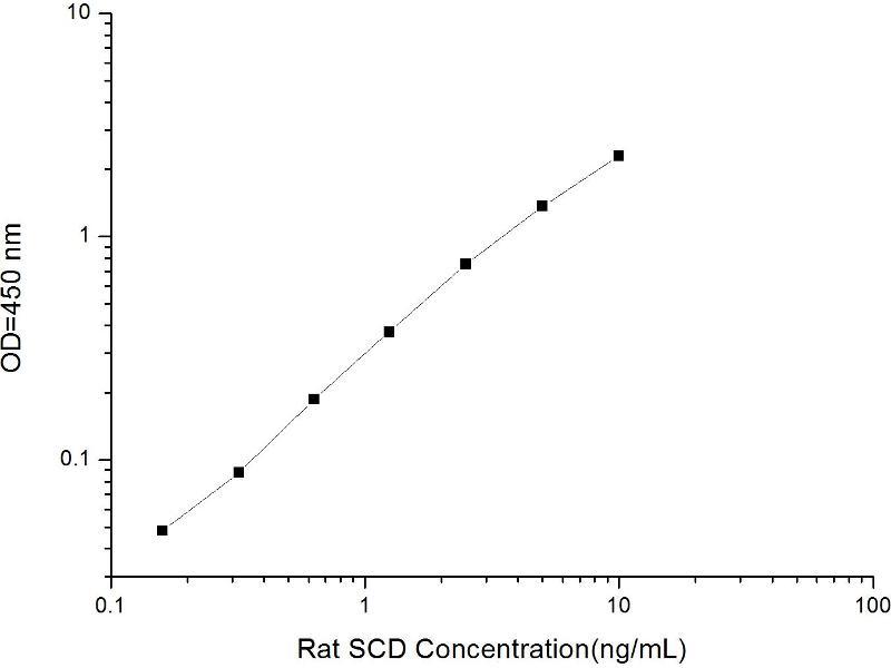 ELISA image for Stearoyl-CoA Desaturase (Delta-9-Desaturase) (SCD) ELISA Kit (ABIN1566940)
