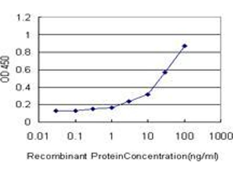 ELISA image for anti-Proteasome (Prosome, Macropain) Subunit, alpha Type, 7 (PSMA7) (AA 1-249) antibody (ABIN393436)