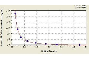 Image no. 1 for Apolipoprotein O (APOO) ELISA Kit (ABIN810846)