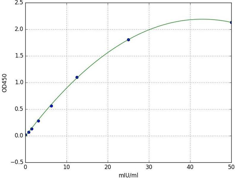 Adenylate Kinase 1 (AK1) ELISA Kit