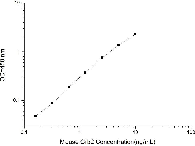 Growth Factor Receptor-Bound Protein 2 (GRB2) ELISA Kit