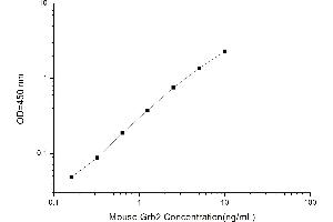 Image no. 1 for Growth Factor Receptor-Bound Protein 2 (GRB2) ELISA Kit (ABIN1115298)