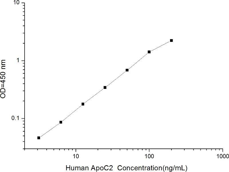 Apolipoprotein C-II (APOC2) ELISA Kit (2)