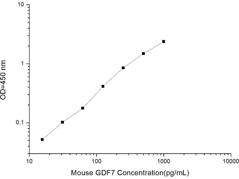 Growth Differentiation Factor 7 (GDF7) ELISA Kit (2)