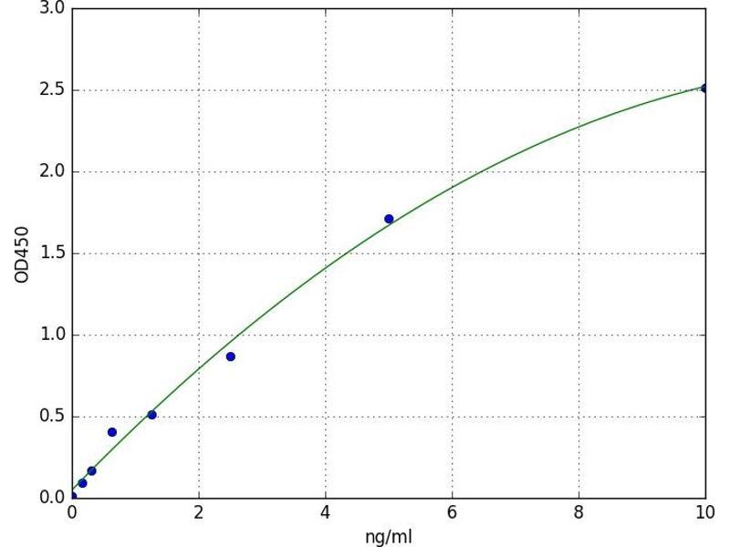 Hyaluronan Synthase 2 (HAS2) ELISA Kit