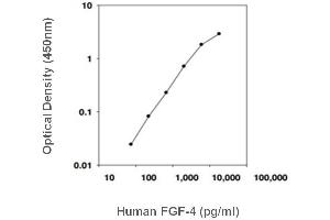 Image no. 1 for Fibroblast Growth Factor 4 (FGF4) ELISA Kit (ABIN3032920)