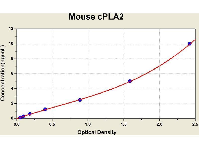 phospholipase A2, Group IVA (Cytosolic, Calcium-Dependent) (PLA2G4A) ELISA Kit