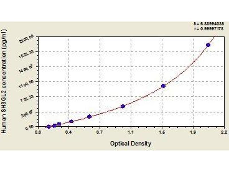 Endophilin-A1 (SH3G2) ELISA Kit