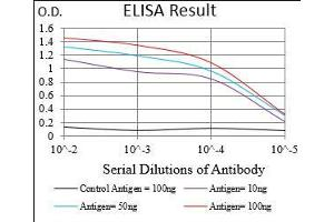 ELISA image for anti-Eukaryotic Translation Initiation Factor 2A, 65kDa (EIF2A) (AA 448-576) antibody (ABIN1724933)