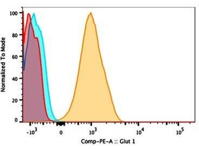 Flow Cytometry (FACS) image for Rabbit IgG isotype control (PE) (ABIN4223628)