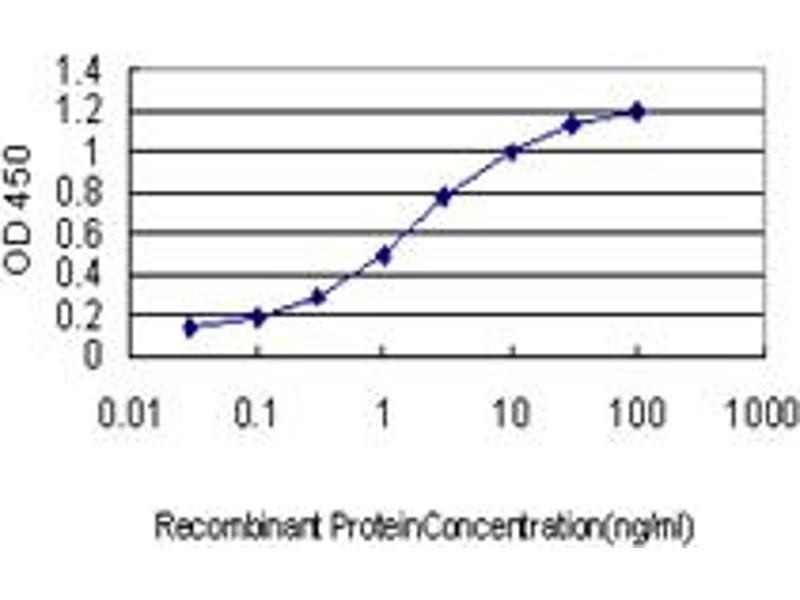 ELISA image for anti-Crystallin, mu (CRYM) (AA 215-314), (partial) antibody (ABIN560481)