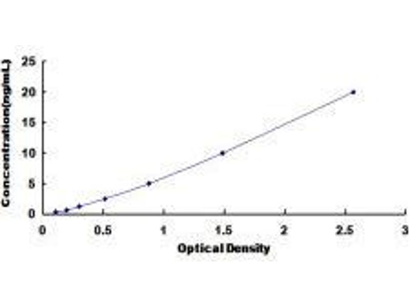 Histone Deacetylase 9 (HDAC9) ELISA Kit