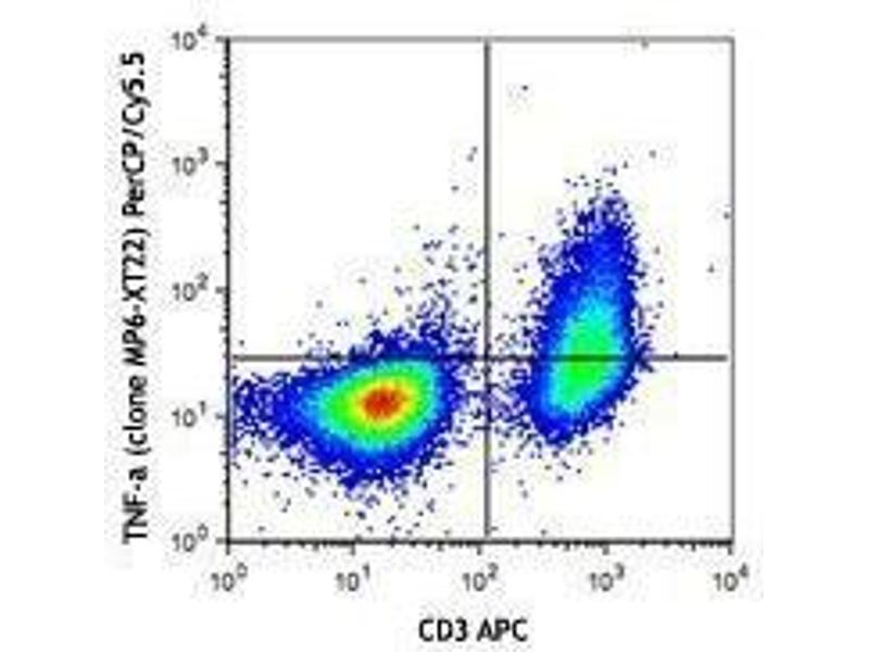 Flow Cytometry (FACS) image for anti-Tumor Necrosis Factor antibody (TNF)  (PerCP-Cy5.5) (ABIN2660471)
