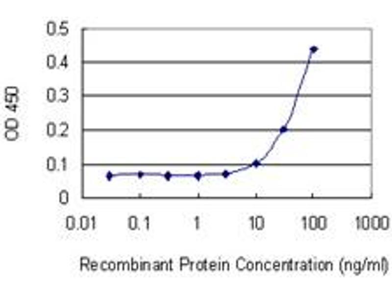 ELISA image for anti-Fibroblast Growth Factor 5 (FGF5) (AA 159-268), (partial) antibody (ABIN515612)