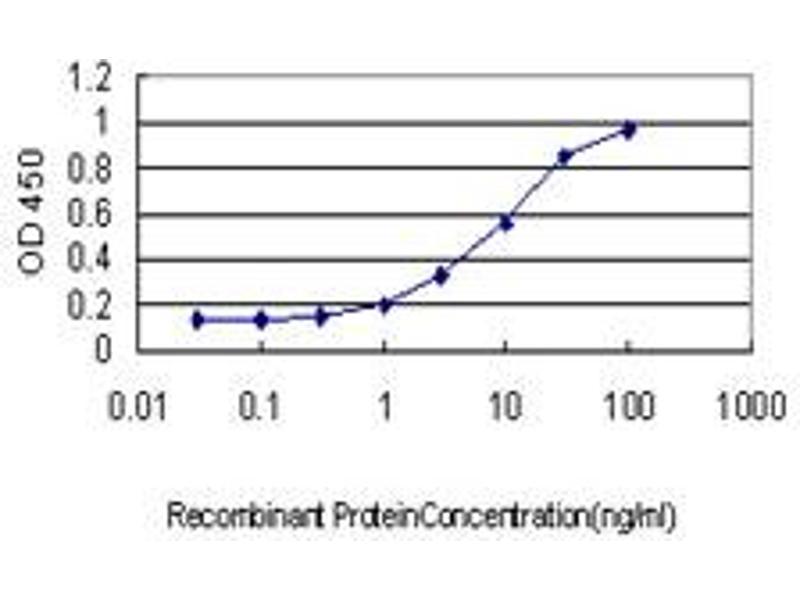 ELISA image for anti-Huntingtin Interacting Protein 1 (HIP1) (AA 928-1037), (partial) antibody (ABIN561263)