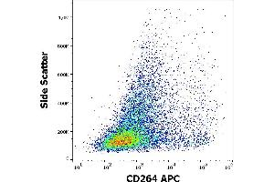 Image no. 1 for anti-Tumor Necrosis Factor Receptor Superfamily, Member 10d, Decoy with Truncated Death Domain (TNFRSF10D) (AA 1-210) antibody (APC) (ABIN6240814)