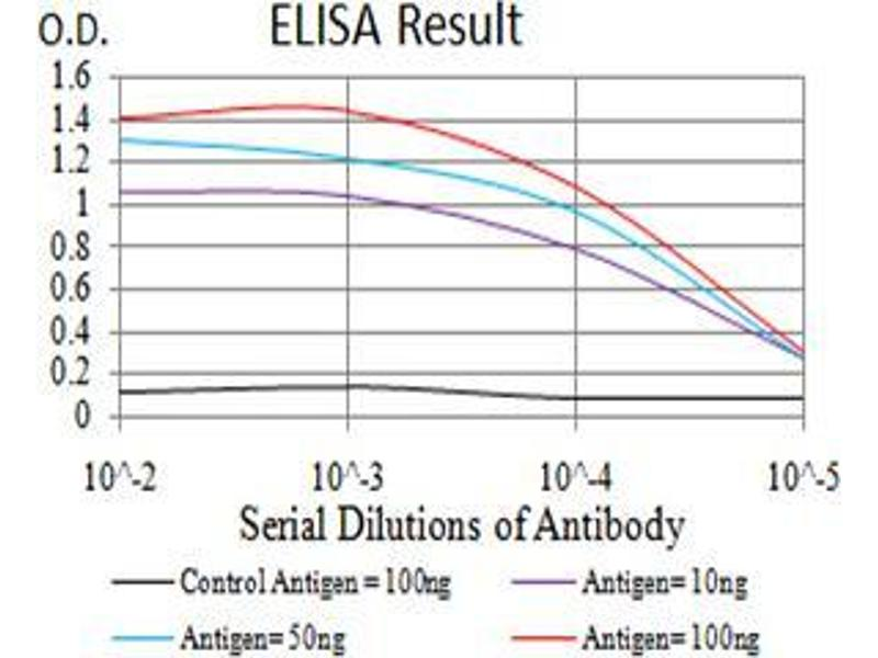 ELISA image for anti-Selenoprotein S (SELS) (AA 1-187) antibody (ABIN5542694)