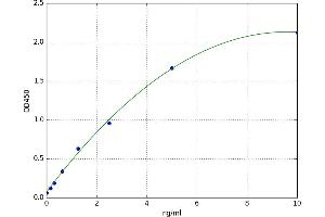 Image no. 1 for Peripheral Myelin Protein 22 (PMP22) ELISA Kit (ABIN5521432)