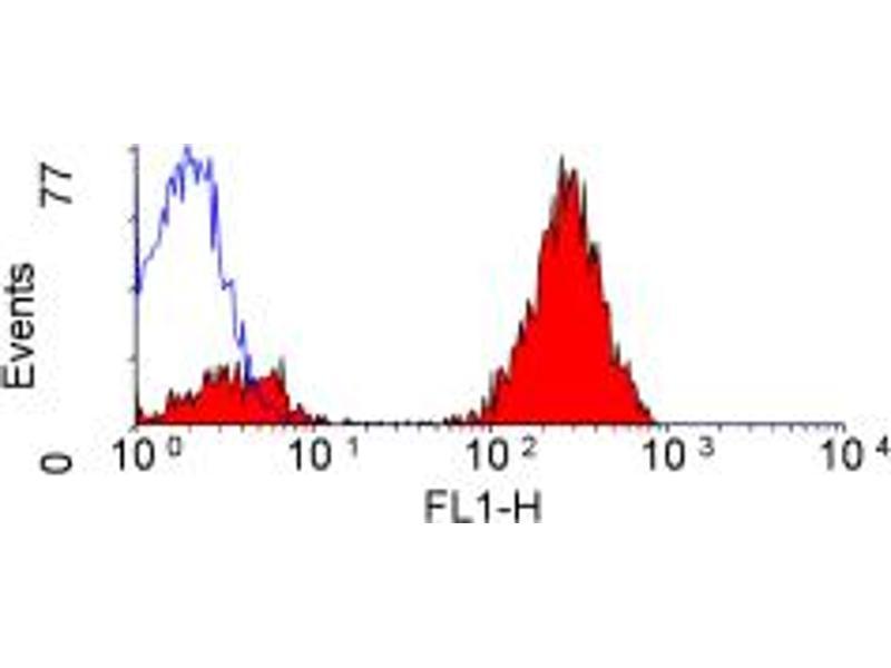 Flow Cytometry (FACS) image for anti-CD3E antibody (CD3e Molecule, epsilon (CD3-TCR Complex)) (ABIN2165001)