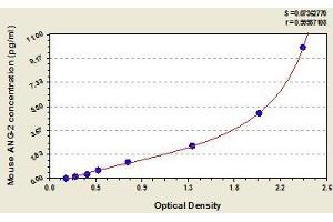 Image no. 1 for Angiopoietin 2 (ANGPT2) ELISA Kit (ABIN365441)
