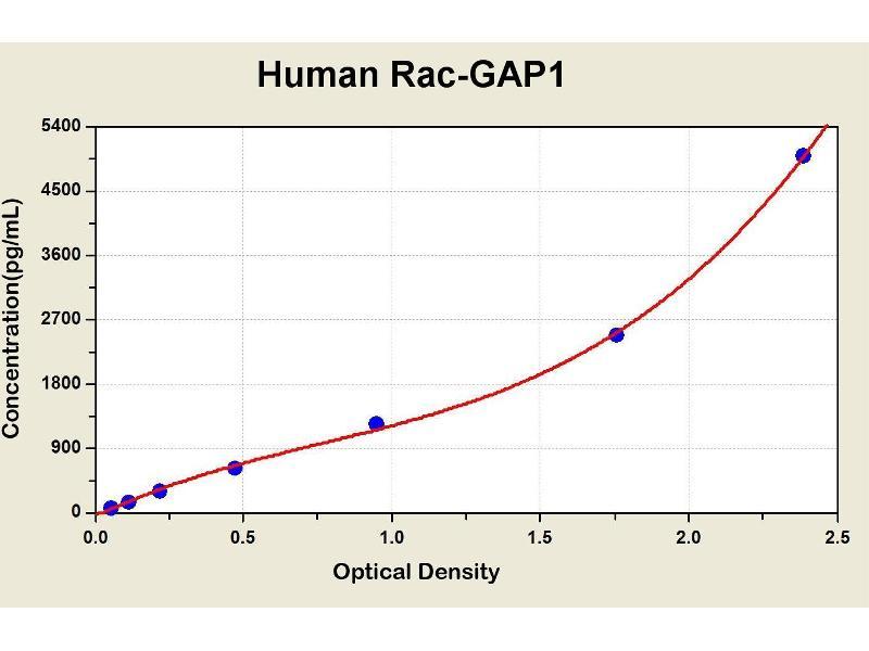 Rac GTPase Activating Protein 1 (RACGAP1) ELISA Kit