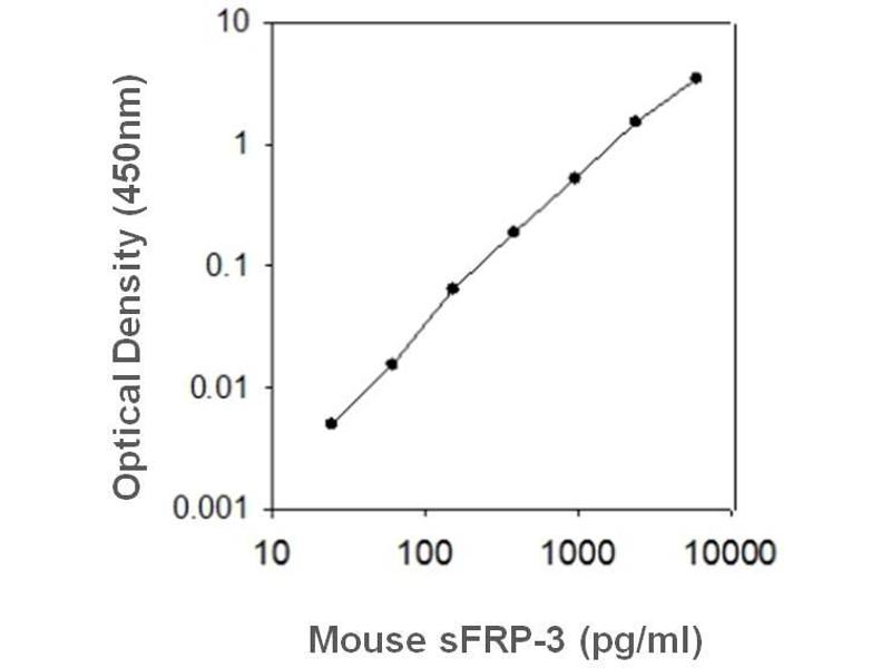 Frizzled-Related Protein (FRZB) ELISA Kit