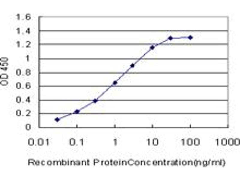 ELISA image for anti-Dystrophia Myotonica-Protein Kinase (DMPK) (AA 303-420), (partial) antibody (ABIN515032)