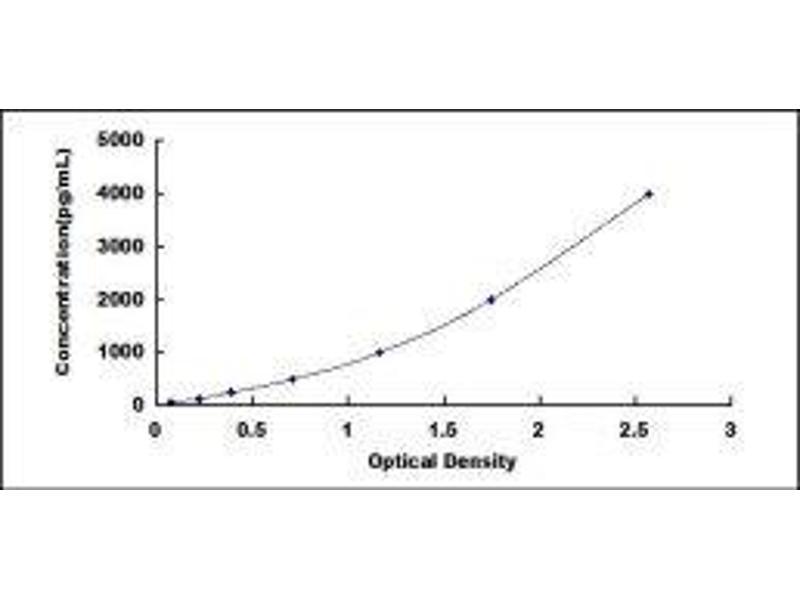 Fatty Acid Desaturase 1 (FADS1) ELISA Kit