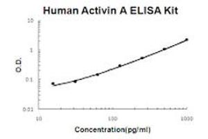 Image no. 1 for Activin A (ACVA) ELISA Kit (ABIN6720342)