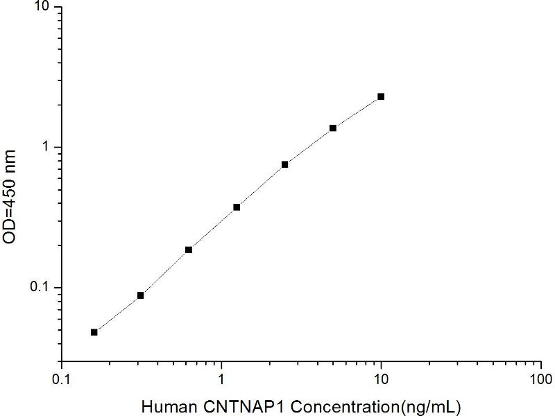 Contactin Associated Protein 1 (CNTNAP1) ELISA Kit