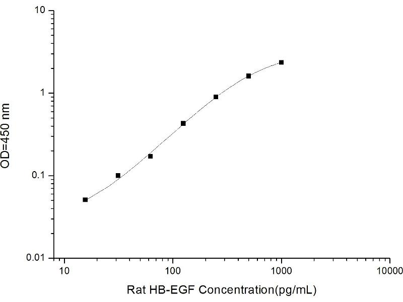 Heparin-Binding EGF-Like Growth Factor (HBEGF) ELISA Kit (2)
