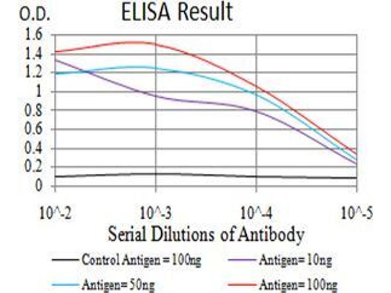 ELISA image for anti-Lysine (K)-Specific Demethylase 1A (KDM1A) (AA 55-263) antibody (ABIN4880808)