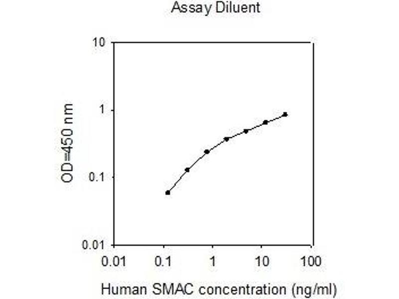 Second Mitochondria-Derived Activator of Caspase (DIABLO) ELISA Kit