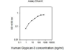 Image no. 1 for Glypican 3 (GPC3) ELISA Kit (ABIN2703060)