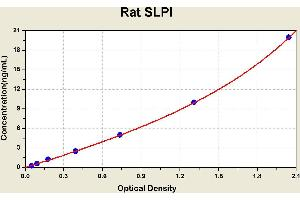 Image no. 1 for Secretory Leukocyte Peptidase Inhibitor (SLPI) ELISA Kit (ABIN1117042)