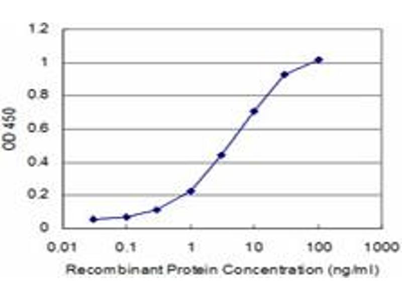 ELISA image for anti-Prolactin antibody (PRL) (AA 29-227) (ABIN562445)