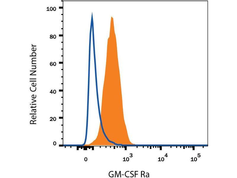 Flow Cytometry (FACS) image for anti-CSF2RA Antikörper (Colony Stimulating Factor 2 Receptor, Alpha, Low-Affinity (Granulocyte-Macrophage)) (AA 30-327) (Allophycocyanin) (ABIN4897281)