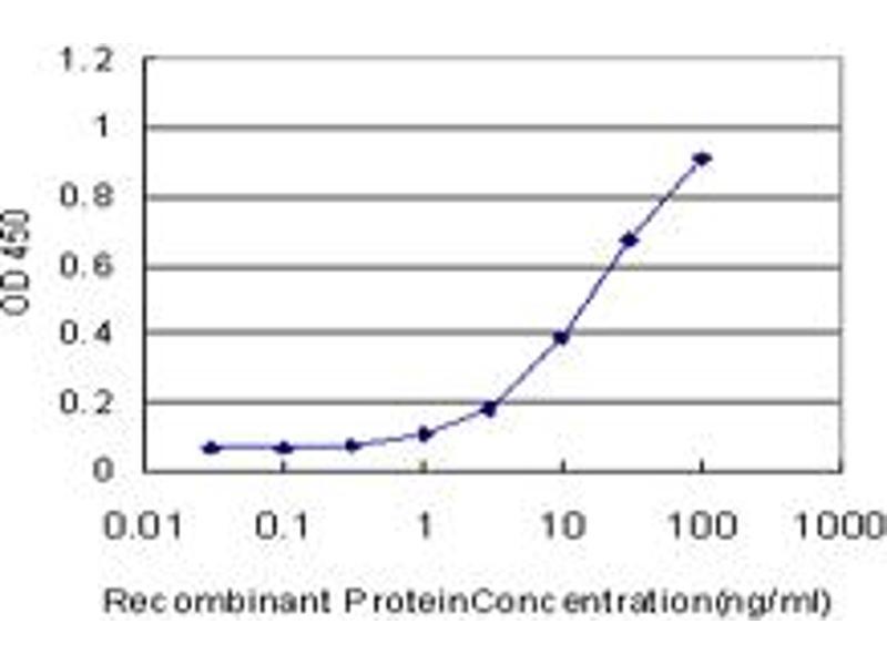 ELISA image for anti-CD3e Molecule, epsilon (CD3-TCR Complex) (CD3E) (AA 23-207), (full length) antibody (ABIN514135)