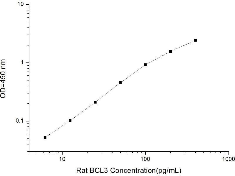 B-Cell CLL/lymphoma 3 (BCL3) ELISA Kit (2)