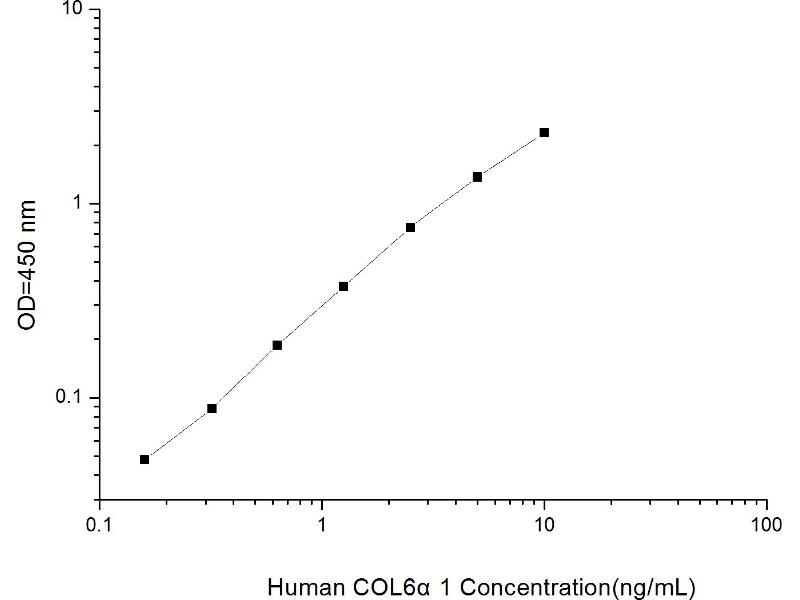 Collagen, Type VI, alpha 1 (COL6A1) ELISA Kit (2)