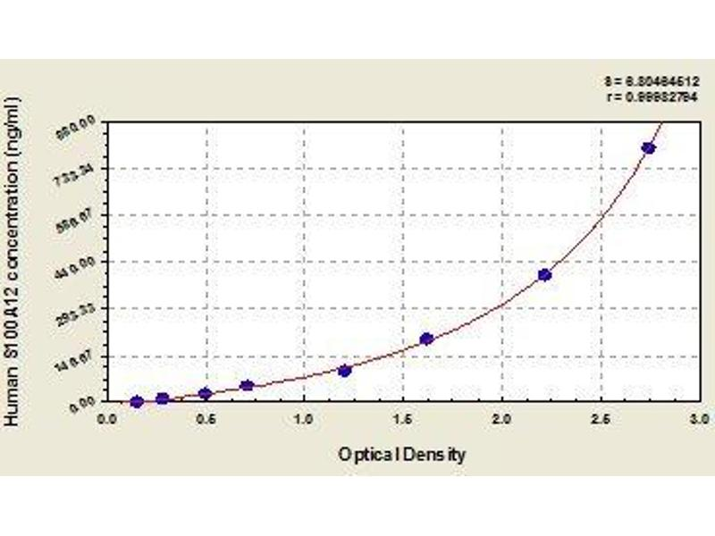 S100 Calcium Binding Protein A12 (S100A12) ELISA Kit