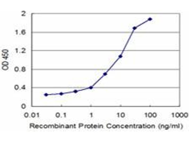 ELISA image for anti-Stratifin Antikörper (SFN) (AA 1-248) (ABIN516137)