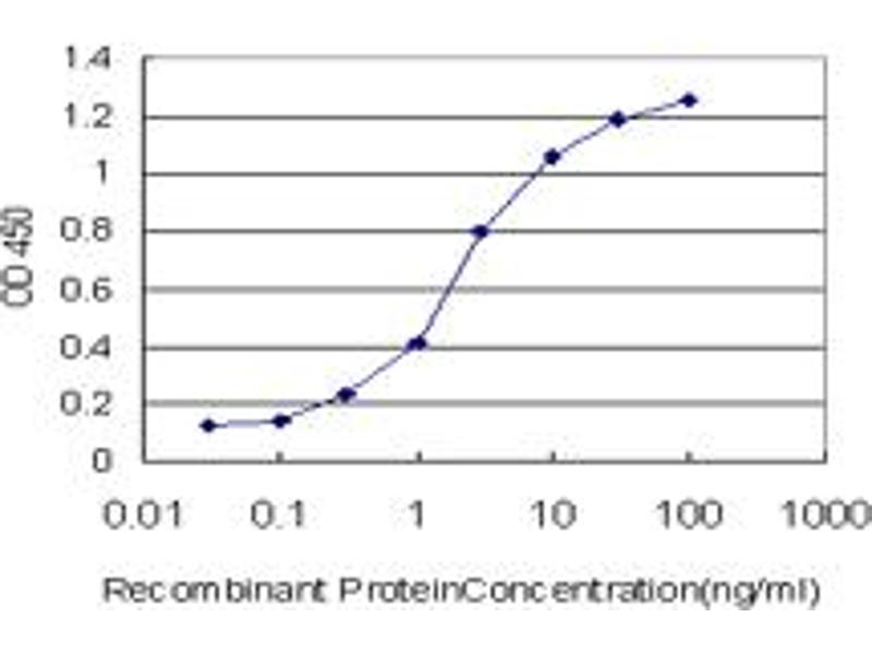 ELISA image for anti-RIPK2 antibody (Receptor-Interacting Serine-threonine Kinase 2) (AA 431-540) (ABIN563776)
