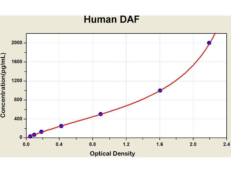 Complement Decay-Accelerating Factor (CD55) ELISA Kit