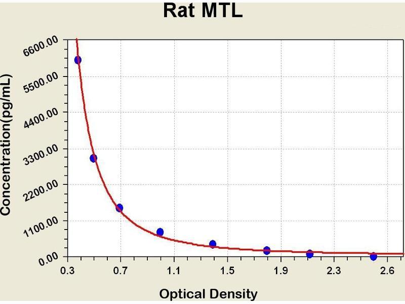 Motilin (MLN) ELISA Kit