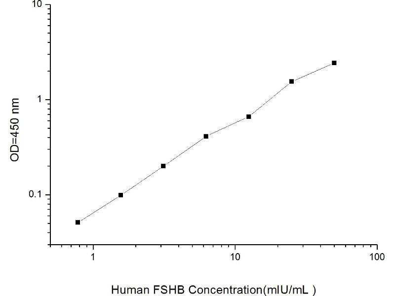 Follicle Stimulating Hormone, beta Polypeptide (FSHB) ELISA Kit