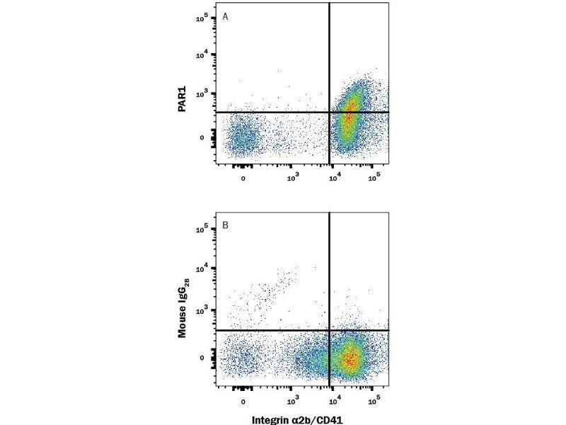 Flow Cytometry (FACS) image for anti-Coagulation Factor II (thrombin) Receptor (F2R) (AA 27-102), (AA 375-425) antibody (APC) (ABIN4897018)